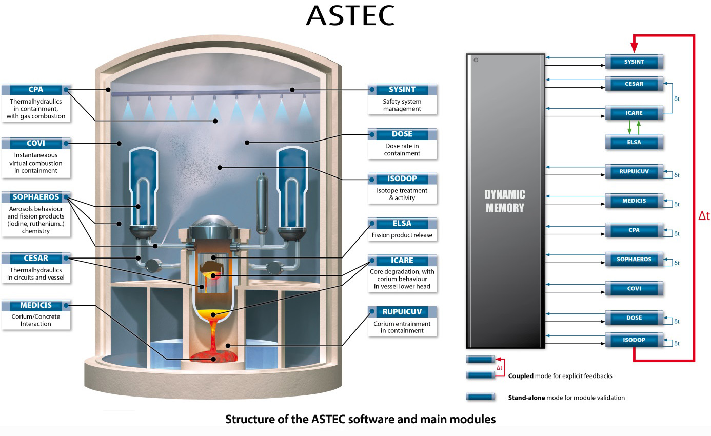 The Astec Software Package Nuclear Power Plant Diagram Ppt Main Models