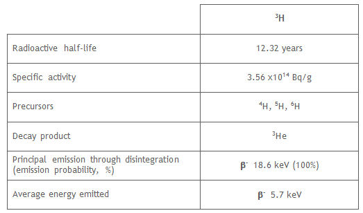 The half-life of tritium, or hydrogen-3, is 12.32 years ...
