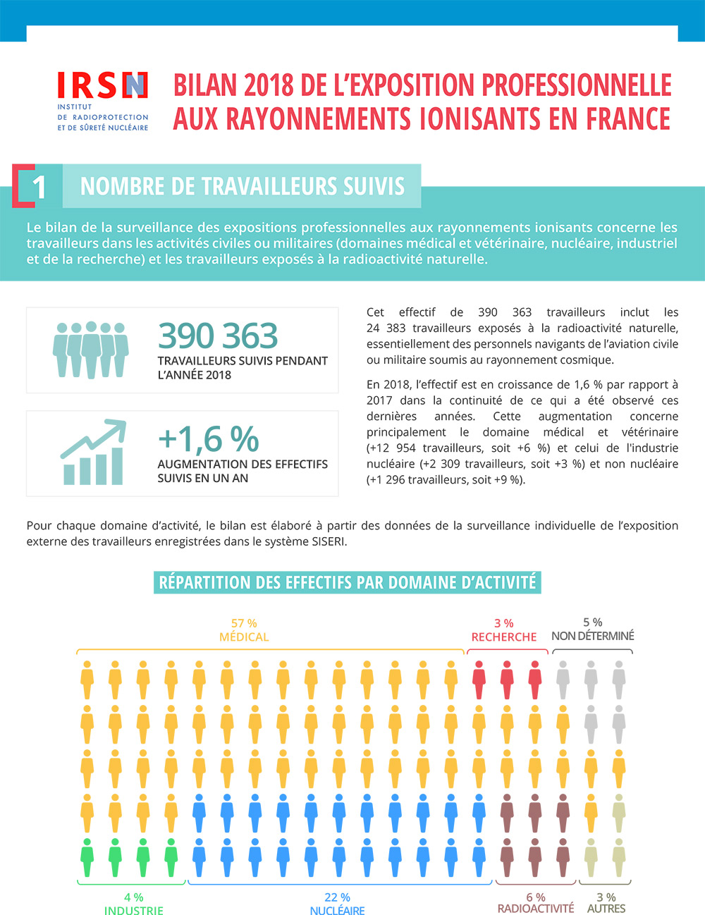 IRSN_Infographie-Exposition_travailleurs_2018.jpg