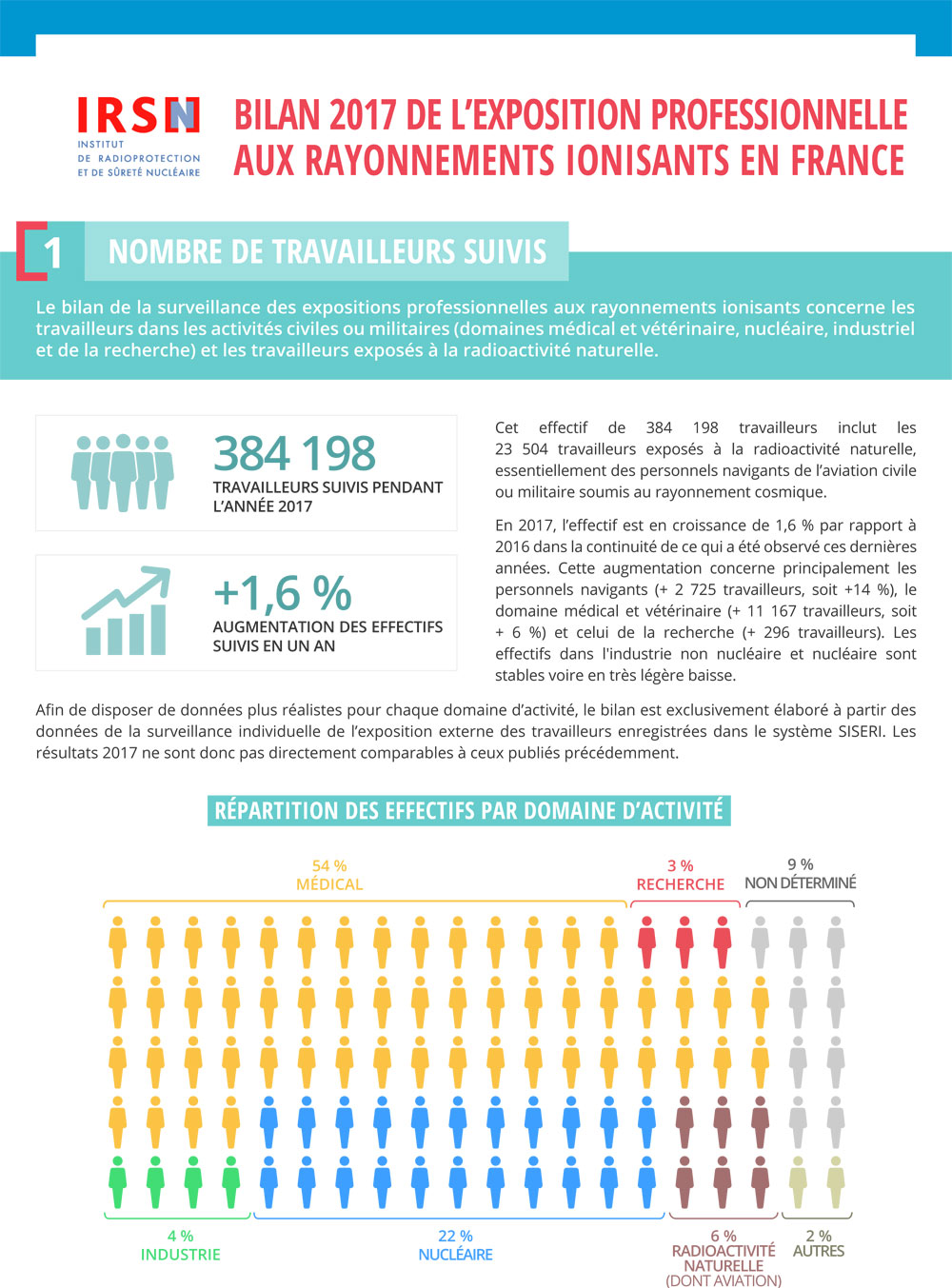 IRSN_Infographie_page_exposition_travailleurs_240907.jpg