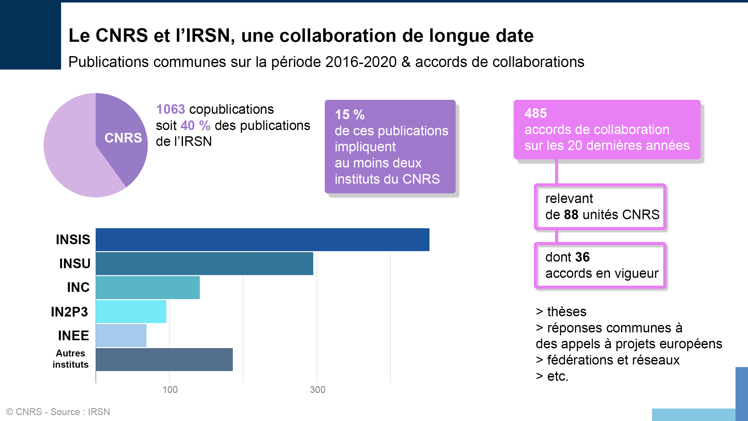 Accord cadre IRSN CNRS.png