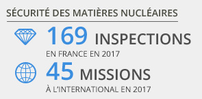 169 inspections en France et 45 missions à l'international en 2017