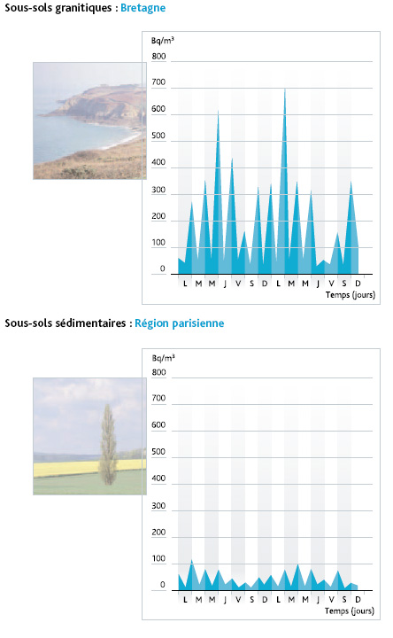 variation quotidienne des concentrations en radon selon la nature du sol