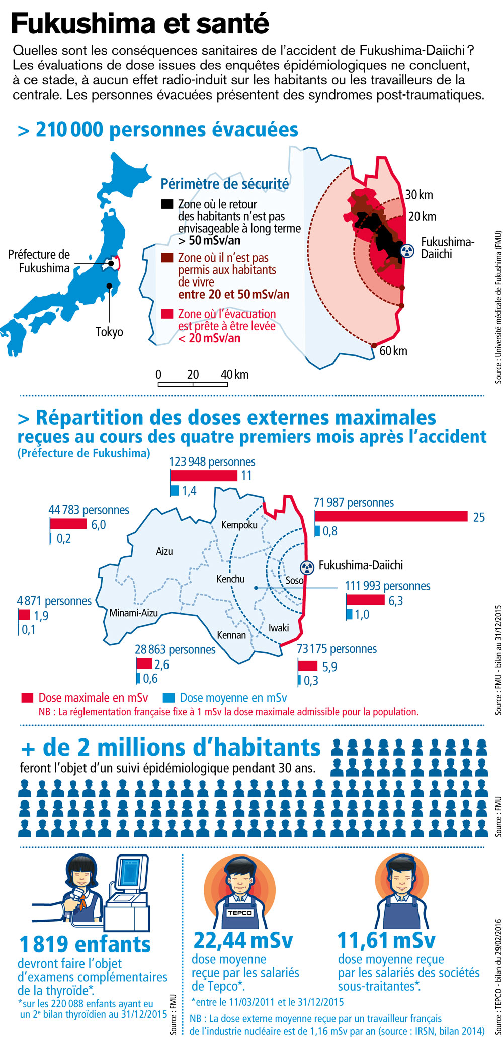 http://www.irsn.fr/FR/connaissances/Installations_nucleaires/Les-accidents-nucleaires/accident-fukushima-2011/fukushima-2016/PublishingImages/IRSN_Infographie-Fukushima-Sante_201607.jpg