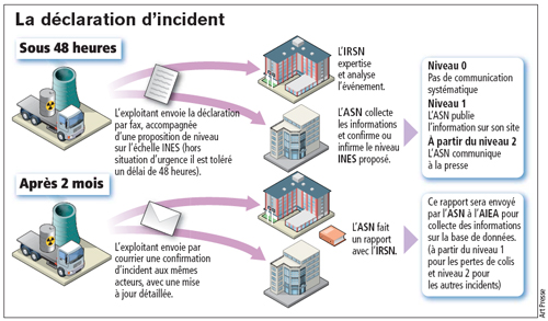 La déclaration d'incident.©ArtPresse/IRSN