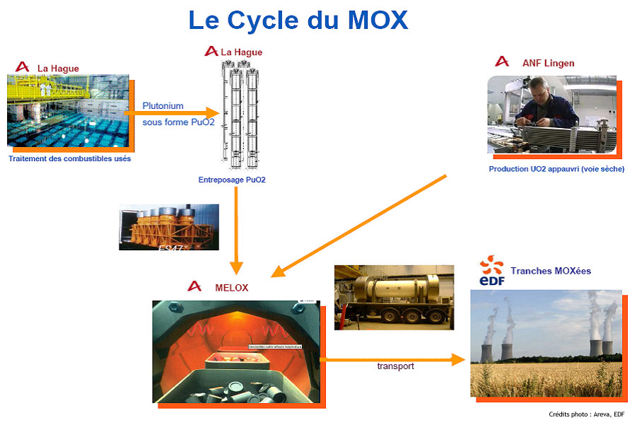 Le cycle du Mox en France