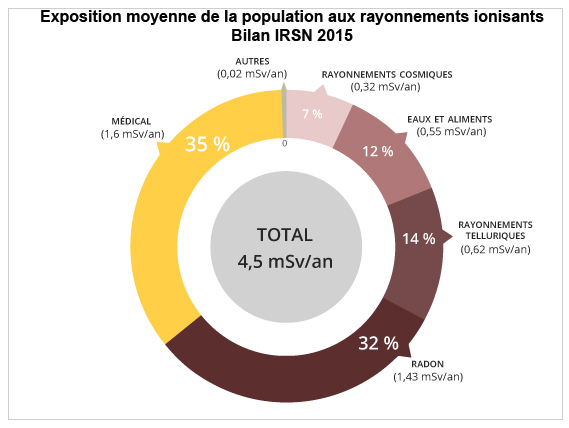 Source: Rapport IRSN 2015-00001.