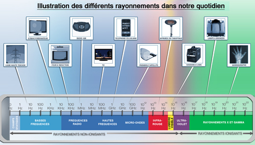 Illustration des differents rayonnements.@Thomas/IRSN